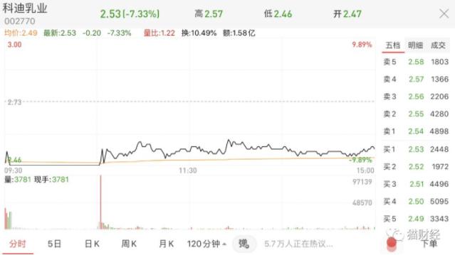 科迪万博体育app苹果版官网17亿现金不翼而飞,祸起控股股东债务危机
