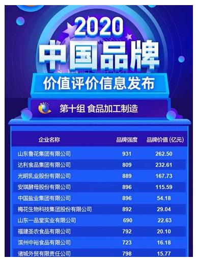 光明万博体育app苹果版官网登2020中国品牌价值评价信息榜